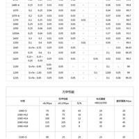 2A01铝板卷板价格〖现货〗欢迎 来电